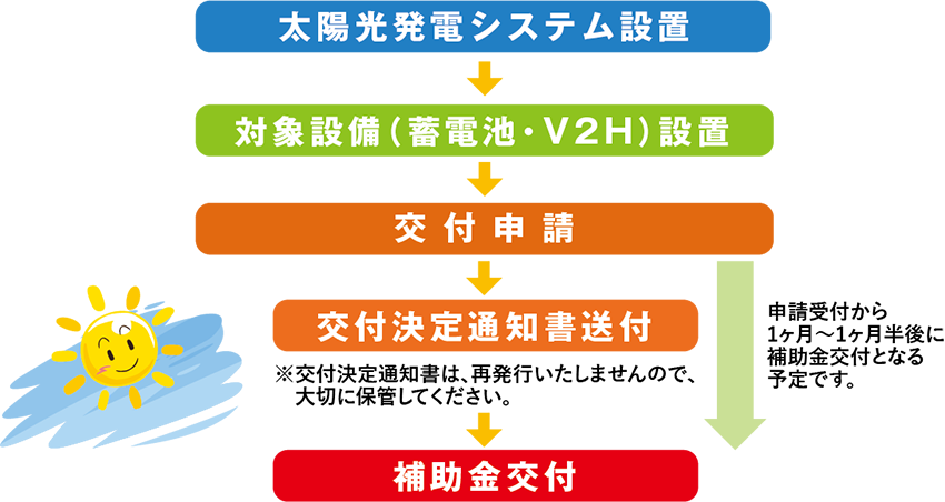 補助 金 v2h